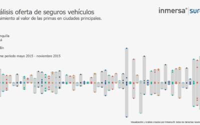 Protegido: Sector Automotriz